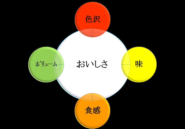 差別化を図る4つの要素
